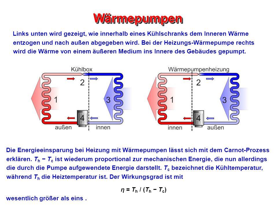 WärmepumpenWärmepumpen Links unten wird gezeigt, wie innerhalb eines Kühlschranks dem Inneren Wärme entzogen und nach außen abgegeben wird. Bei der He