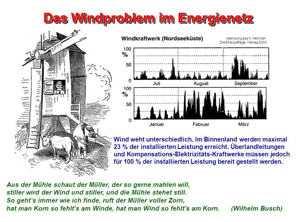 Das Windproblem im Energienetz Wind weht unterschiedlich. Im Binnenland werden maximal 23 % der installierten Leistung erreicht. Überlandleitungen und