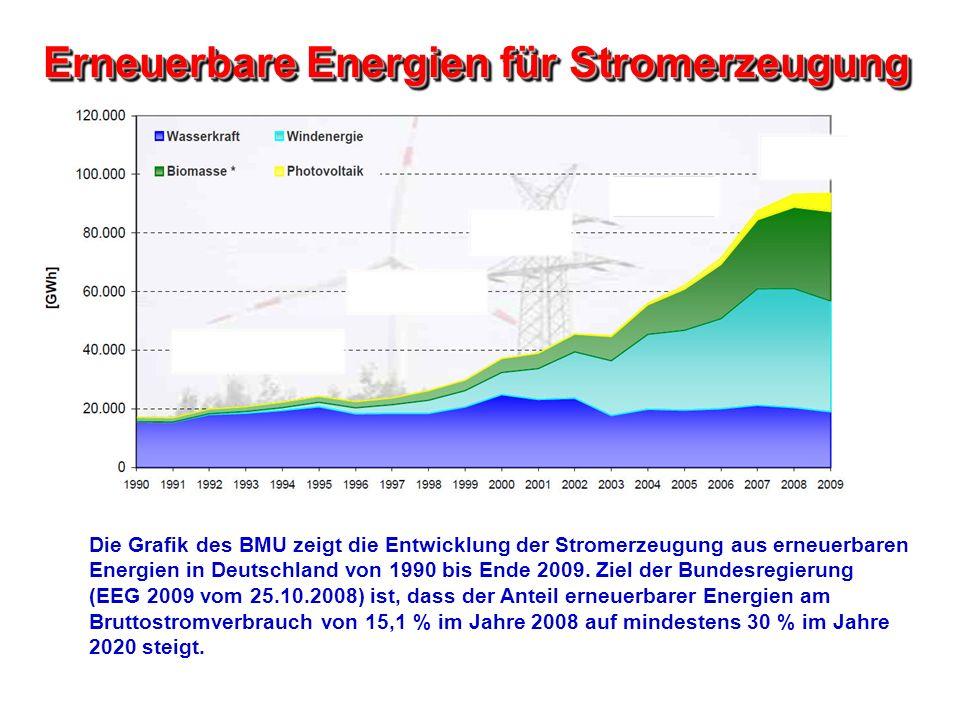 Erneuerbare Energien für Stromerzeugung Die Grafik des BMU zeigt die Entwicklung der Stromerzeugung aus erneuerbaren Energien in Deutschland von 1990