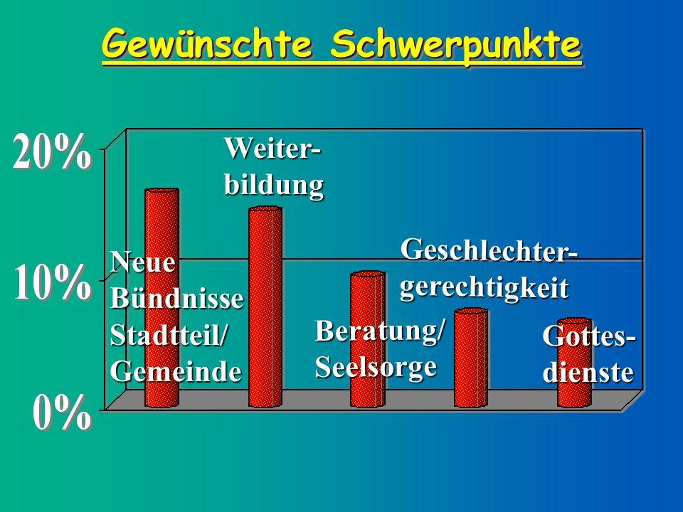 Gewünschte Schwerpunkte Neue Bündnisse Stadtteil/ Gemeinde Beratung/ Seelsorge Weiter- bildung Geschlechter- gerechtigkeit Gottes- dienste