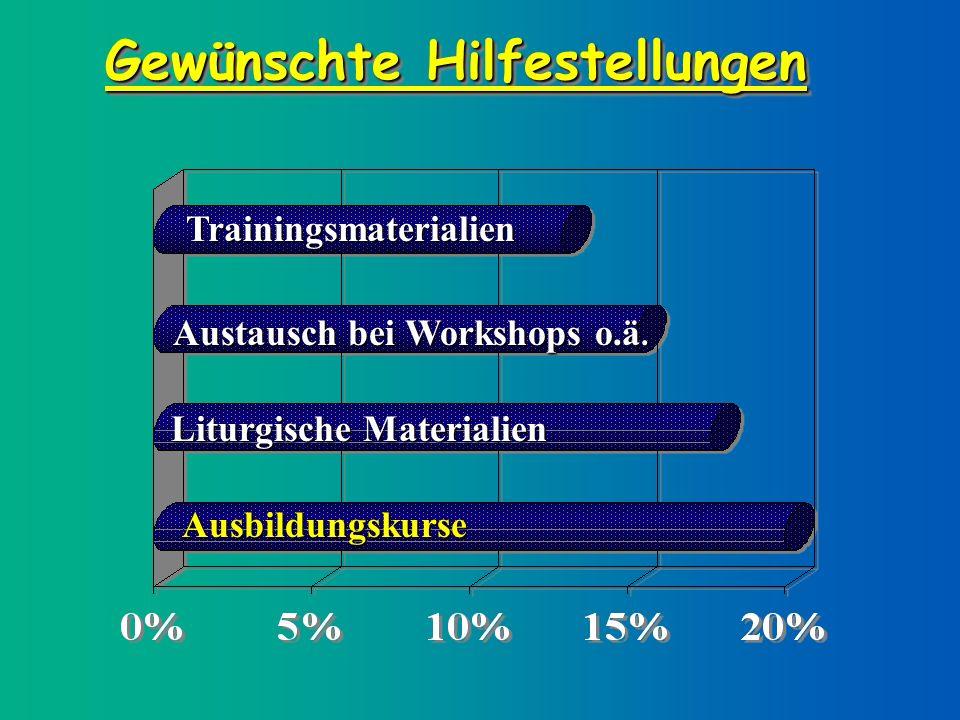 Gewünschte Hilfestellungen Trainingsmaterialien Austausch bei Workshops o.ä.
