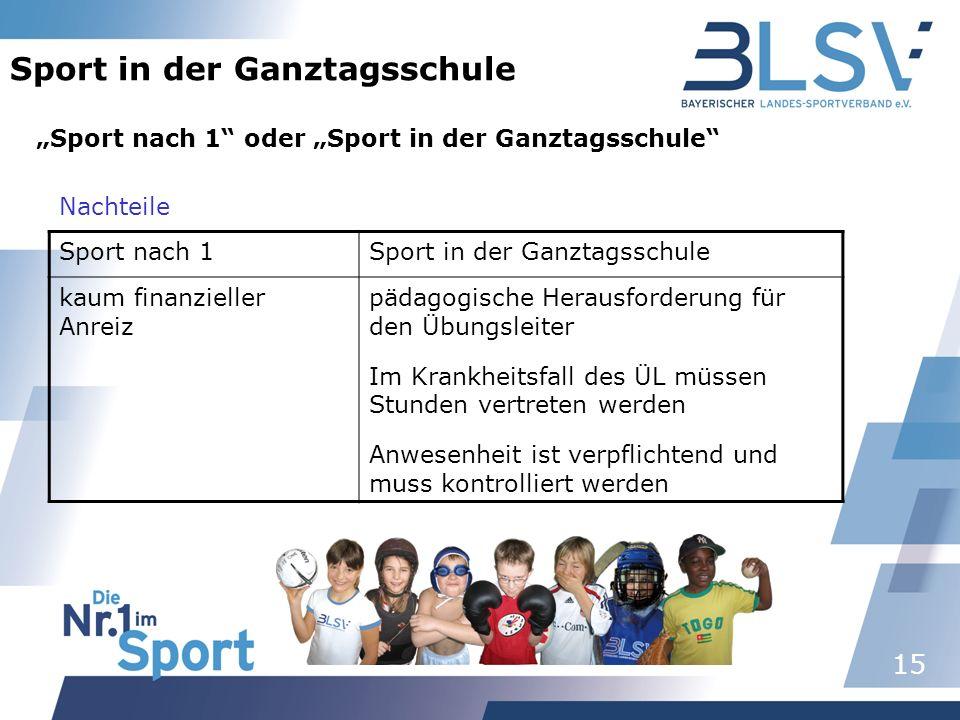 15 Sport in der Ganztagsschule Sport nach 1 oder Sport in der Ganztagsschule Sport nach 1Sport in der Ganztagsschule kaum finanzieller Anreiz pädagogi
