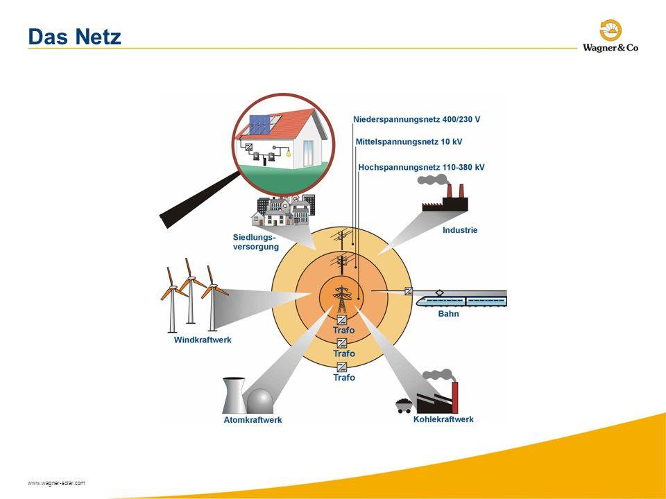 www.wagner-solar.com Das Netz