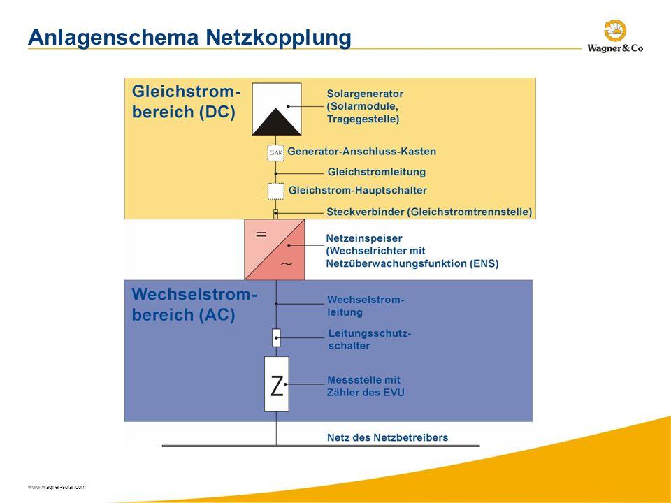 www.wagner-solar.com Anlagenschema Netzkopplung