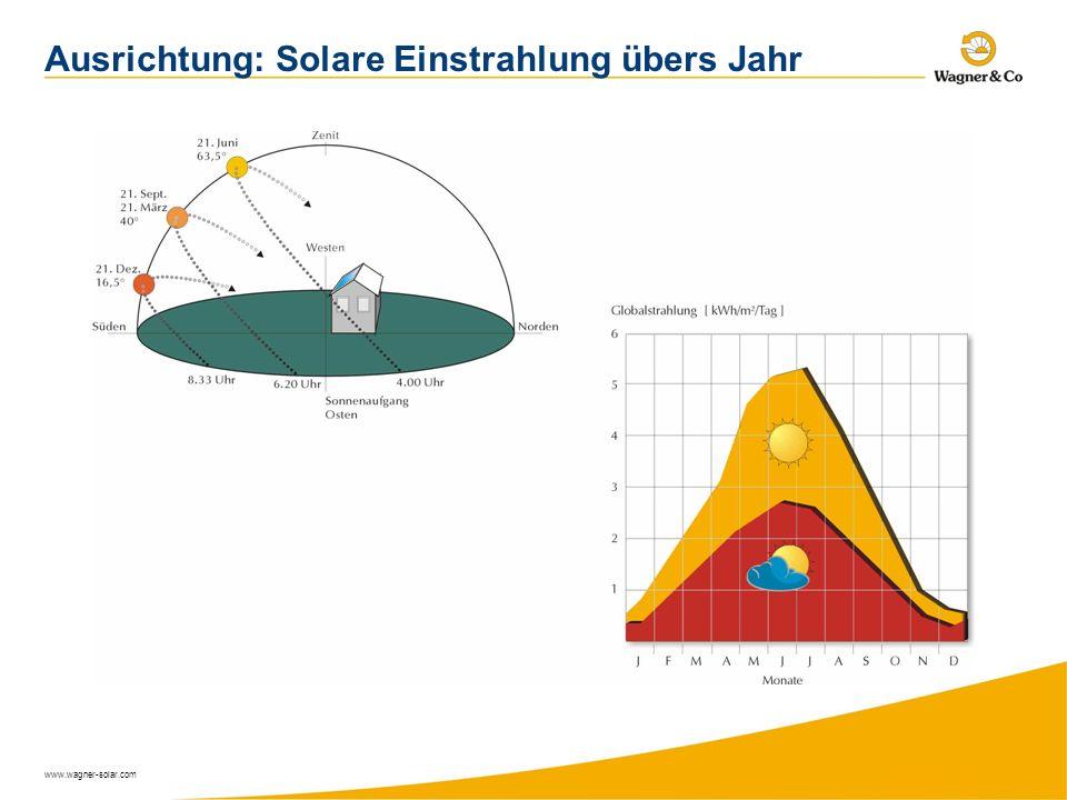 www.wagner-solar.com Ausrichtung: Solare Einstrahlung übers Jahr