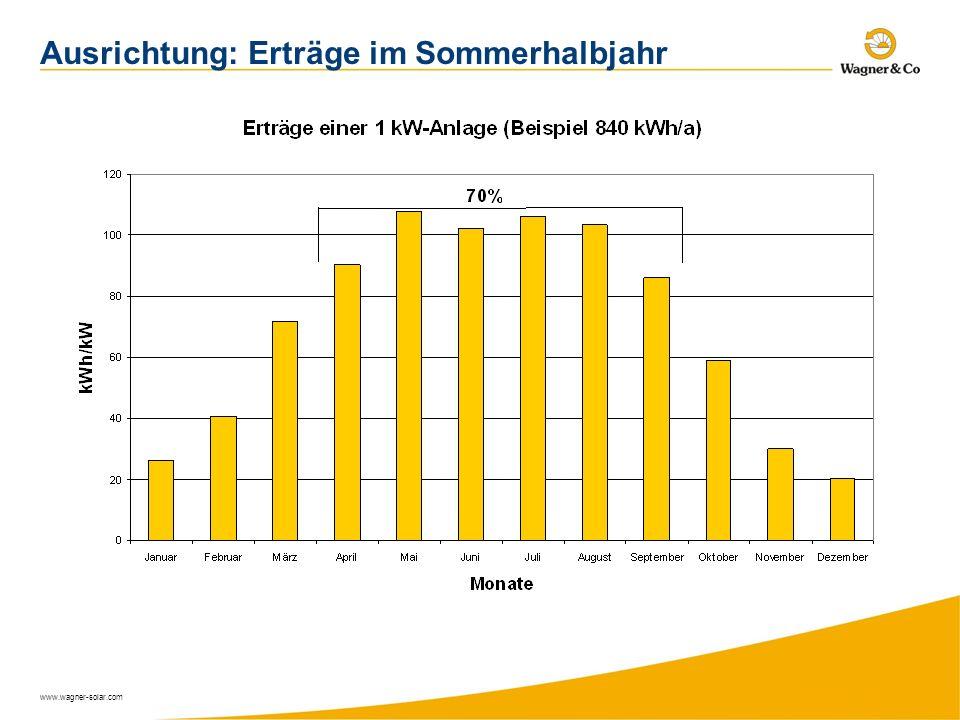 www.wagner-solar.com Ausrichtung: Erträge im Sommerhalbjahr