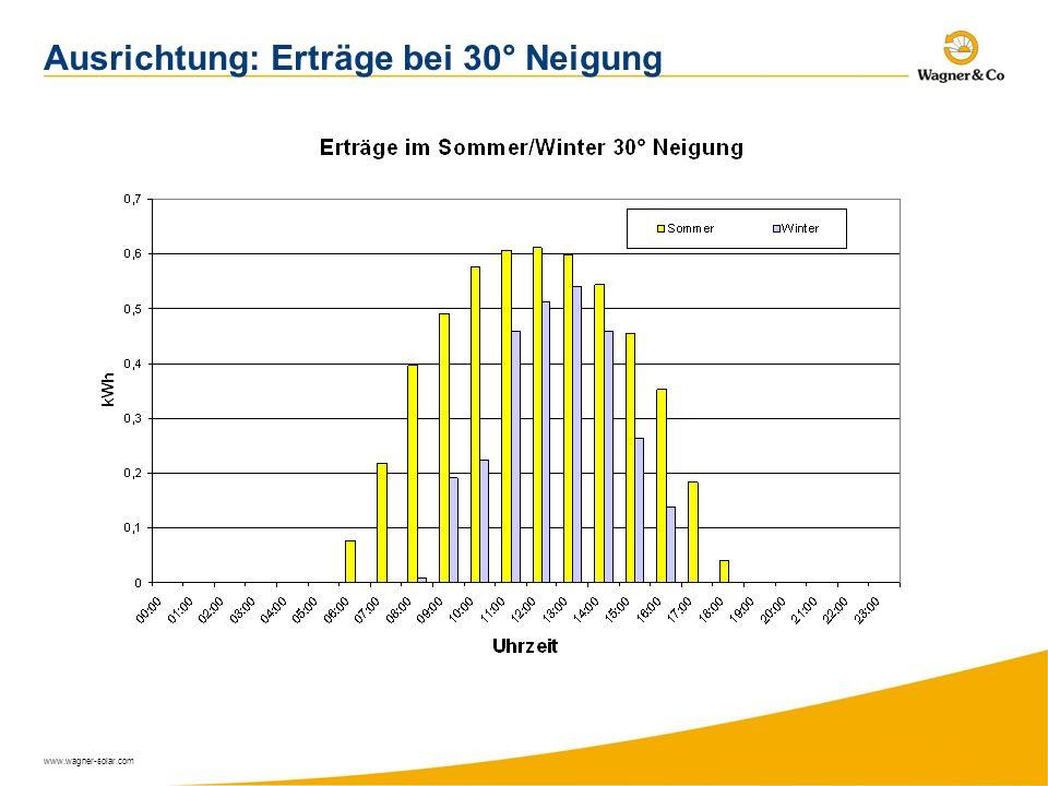 www.wagner-solar.com Ausrichtung: Erträge bei 30° Neigung