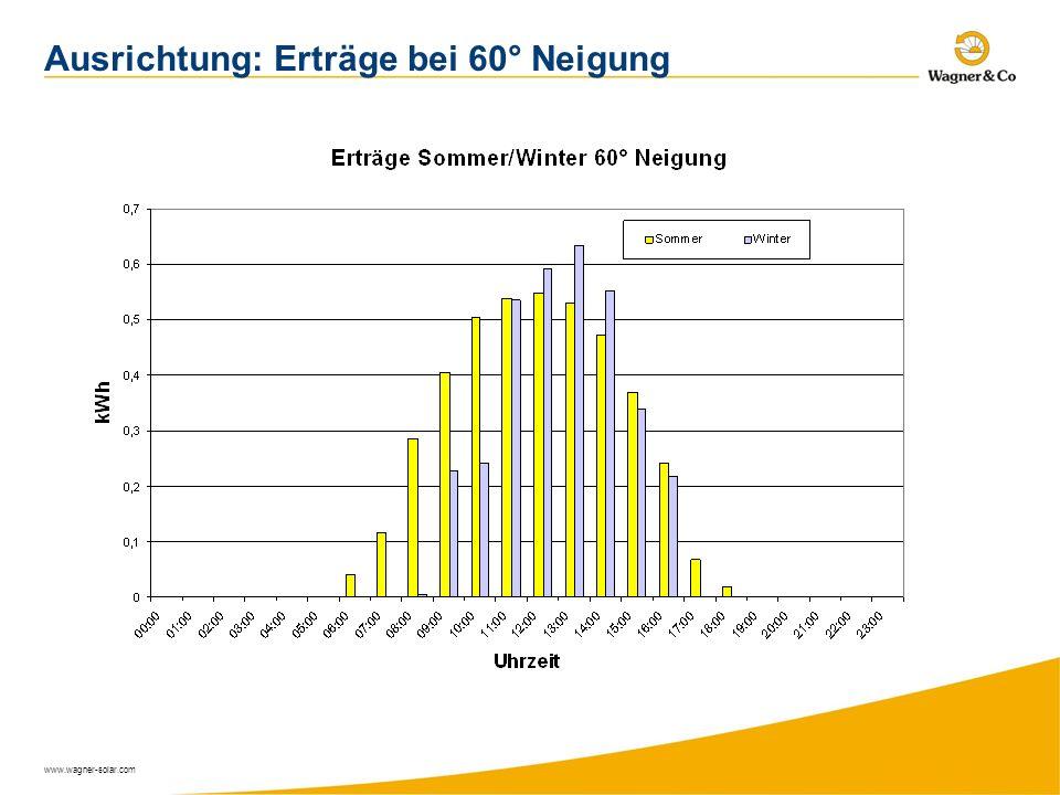 www.wagner-solar.com Ausrichtung: Erträge bei 60° Neigung