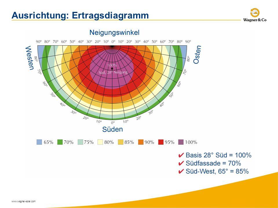 www.wagner-solar.com Ausrichtung: Ertragsdiagramm