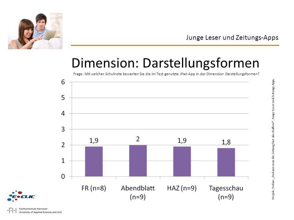 Junge Leser und Zeitungs-Apps Dimension: Darstellungsformen Frage: Mit welcher Schulnote bewerten Sie die im Test genutzte iPad-App in der Dimension D