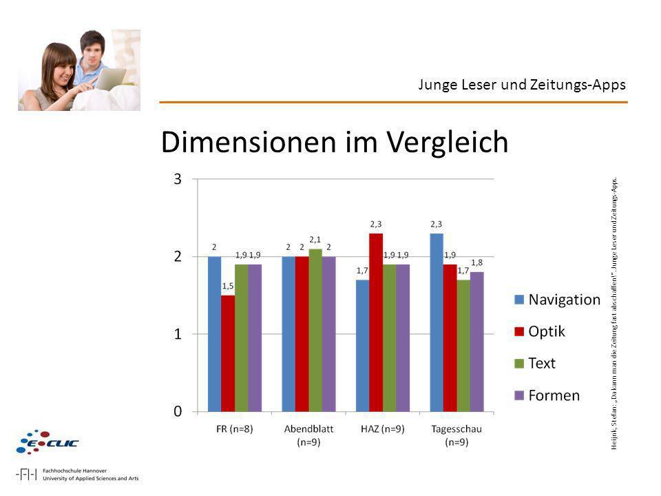 Junge Leser und Zeitungs-Apps Dimensionen im Vergleich Heijnk, Stefan: Da kann man die Zeitung fast abschaffen!. Junge Leser und Zeitungs-Apps.