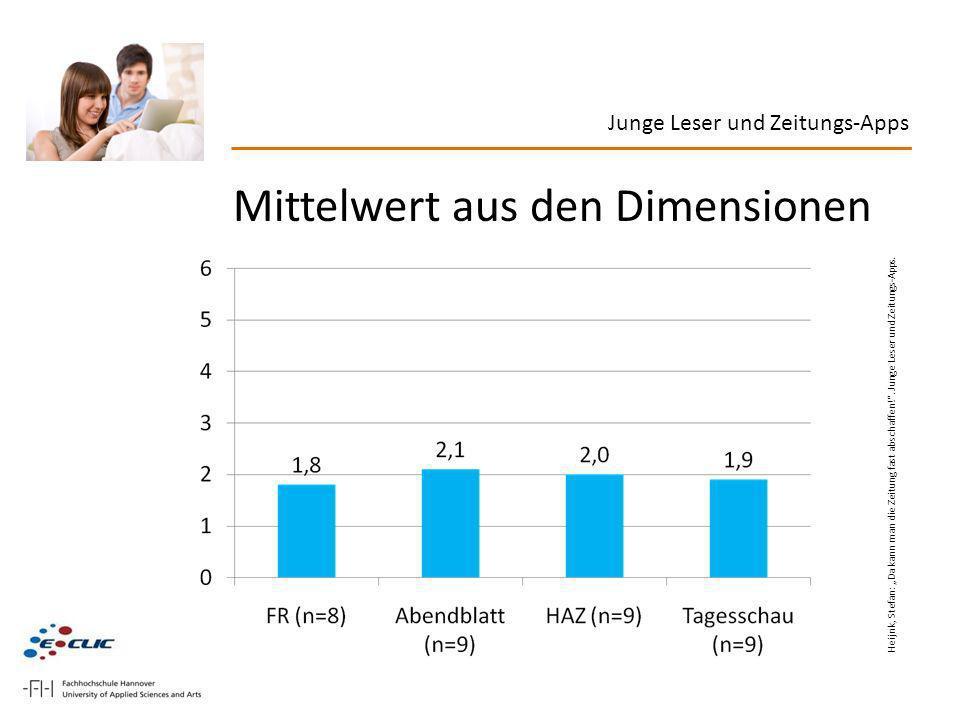 Junge Leser und Zeitungs-Apps Mittelwert aus den Dimensionen Heijnk, Stefan: Da kann man die Zeitung fast abschaffen!. Junge Leser und Zeitungs-Apps.