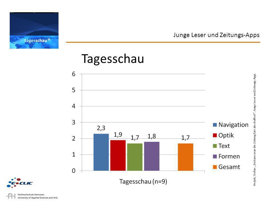 Junge Leser und Zeitungs-Apps Tagesschau Heijnk, Stefan: Da kann man die Zeitung fast abschaffen!. Junge Leser und Zeitungs-Apps.
