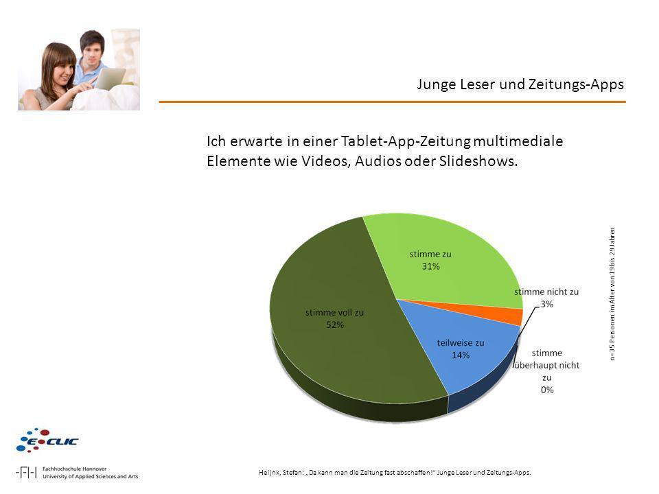 Junge Leser und Zeitungs-Apps Ich erwarte in einer Tablet-App-Zeitung multimediale Elemente wie Videos, Audios oder Slideshows. n=35 Personen im Alter