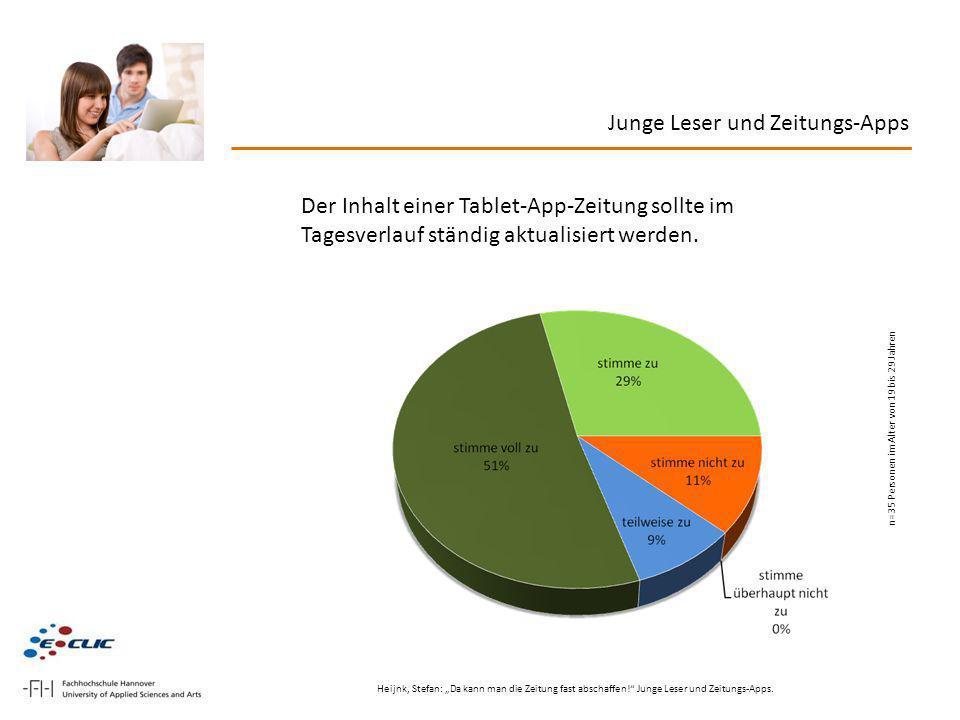 Junge Leser und Zeitungs-Apps Der Inhalt einer Tablet-App-Zeitung sollte im Tagesverlauf ständig aktualisiert werden. n=35 Personen im Alter von 19 bi