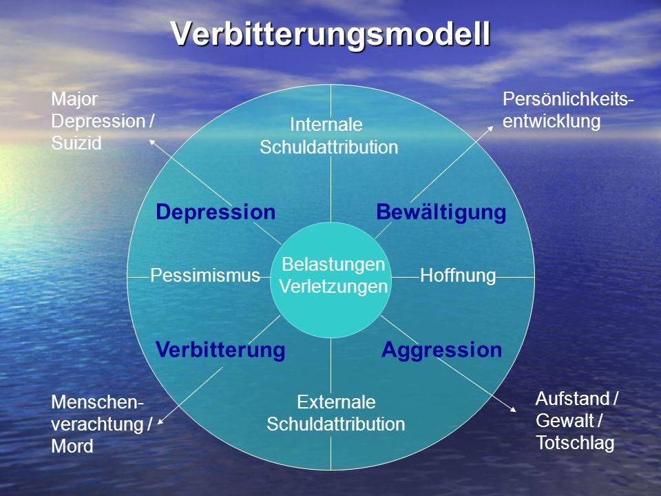 Verbitterungsmodell Belastungen Verletzungen HoffnungPessimismus Internale Schuldattribution Externale Schuldattribution Depression Verbitterung Bewäl