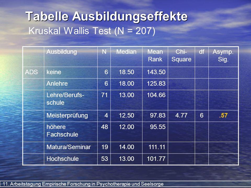 11. Arbeitstagung Empirische Forschung in Psychotherapie und Seelsorge Tabelle Ausbildungseffekte Tabelle Ausbildungseffekte Kruskal Wallis Test (N =