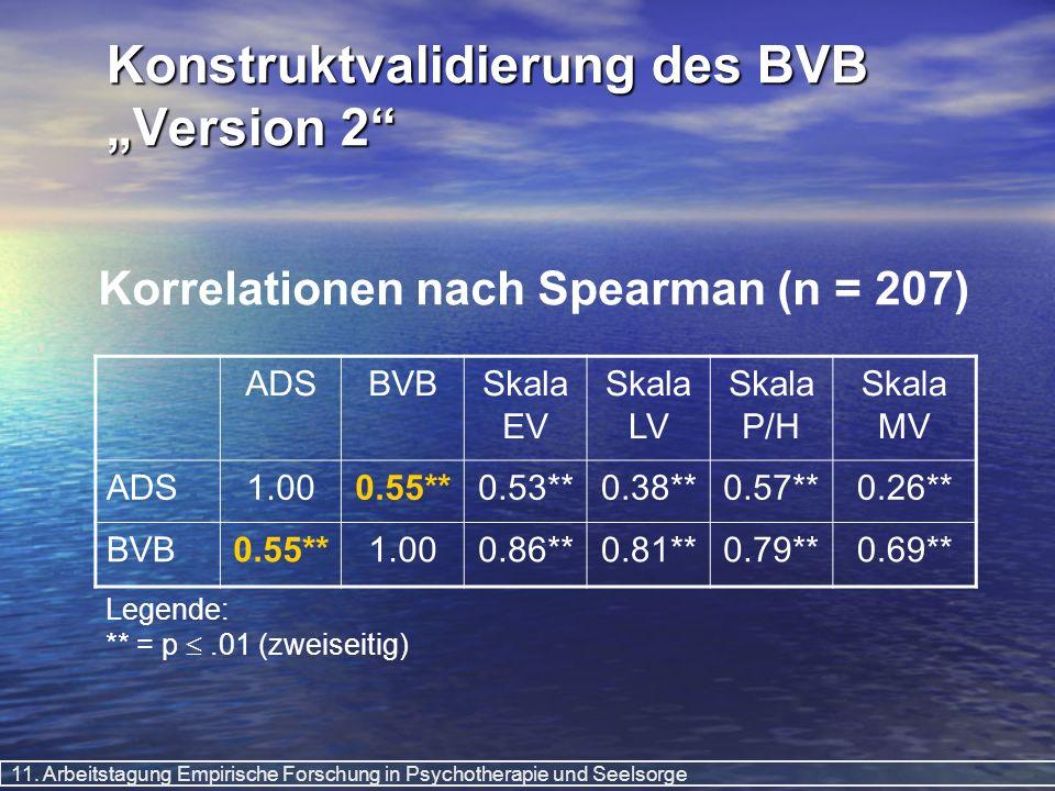 11. Arbeitstagung Empirische Forschung in Psychotherapie und Seelsorge Konstruktvalidierung des BVB Version 2 Korrelationen nach Spearman (n = 207) AD