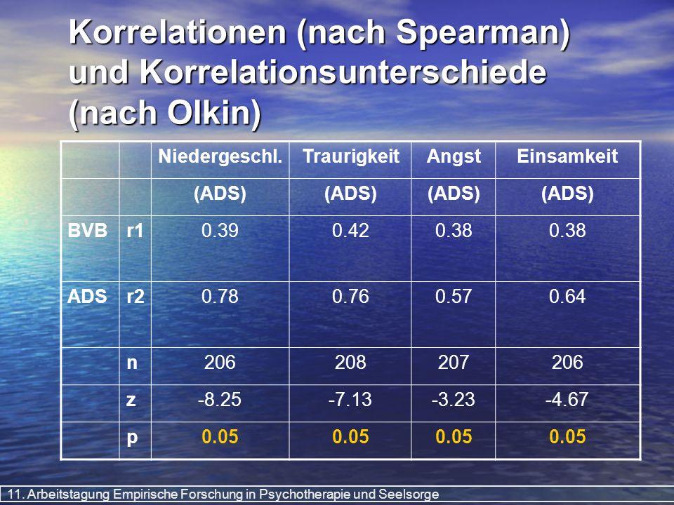 11. Arbeitstagung Empirische Forschung in Psychotherapie und Seelsorge Korrelationen (nach Spearman) und Korrelationsunterschiede (nach Olkin) Niederg