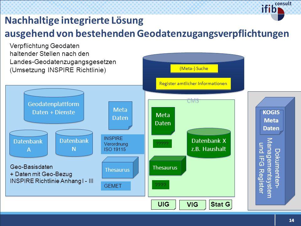 Nachhaltige integrierte Lösung ausgehend von bestehenden Geodatenzugangsverpflichtungen Geodatenplattform Daten + Dienste Geodatenplattform Daten + Di