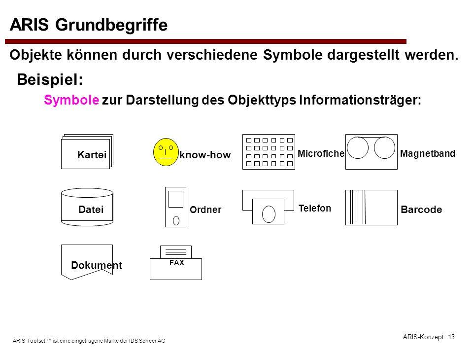 ARIS-Konzept: 13 ARIS Toolset ist eine eingetragene Marke der IDS Scheer AG Symbole zur Darstellung des Objekttyps Informationsträger: ARIS Grundbegri