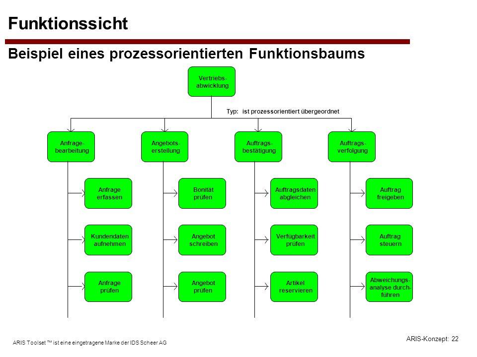 ARIS-Konzept: 22 ARIS Toolset ist eine eingetragene Marke der IDS Scheer AG Funktionssicht Beispiel eines prozessorientierten Funktionsbaums Vertriebs