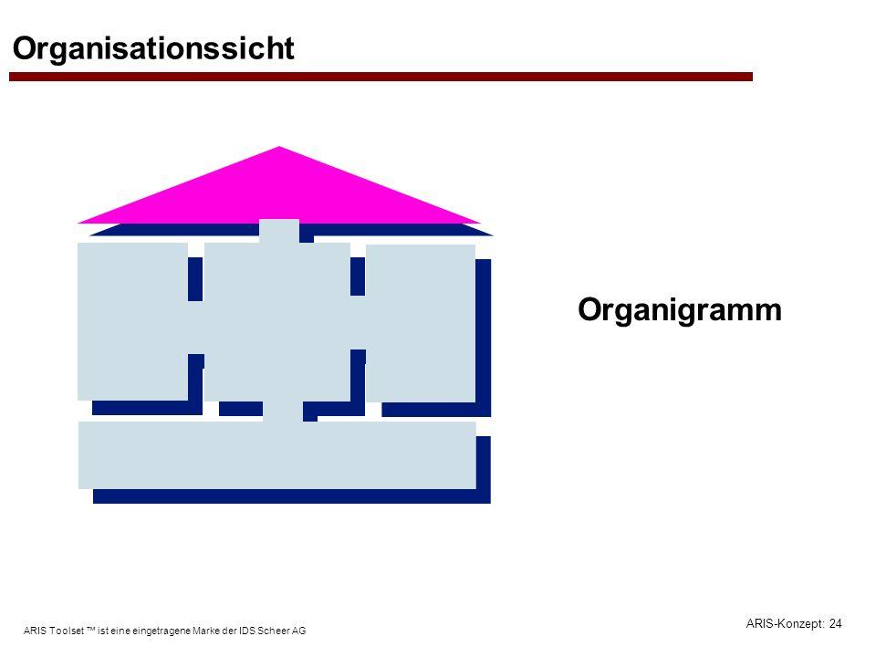 ARIS-Konzept: 24 ARIS Toolset ist eine eingetragene Marke der IDS Scheer AG Organisationssicht Organigramm