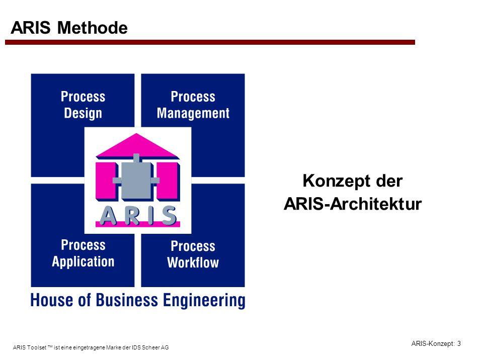 ARIS-Konzept: 14 ARIS Toolset ist eine eingetragene Marke der IDS Scheer AG ARIS Grundbegriffe Objekte können durch verschiedene Kantentypen verbunden werden.