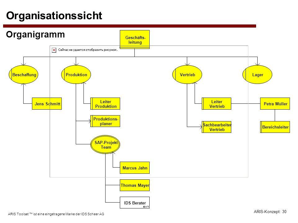 ARIS-Konzept: 30 ARIS Toolset ist eine eingetragene Marke der IDS Scheer AG Organisationssicht Organigramm Beschaffung Geschäfts- leitung Produktion P
