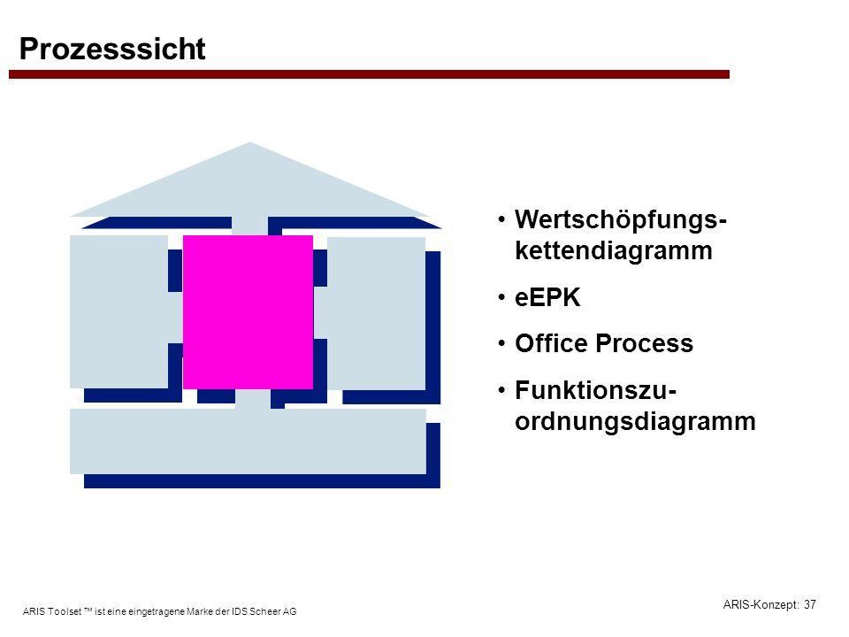 ARIS-Konzept: 37 ARIS Toolset ist eine eingetragene Marke der IDS Scheer AG Prozesssicht Wertschöpfungs- kettendiagramm eEPK Office Process Funktionsz