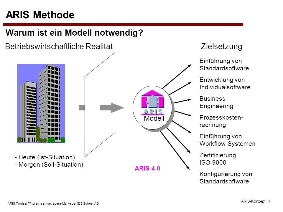 ARIS-Konzept: 4 ARIS Toolset ist eine eingetragene Marke der IDS Scheer AG ARIS Methode Warum ist ein Modell notwendig? Einführung von Standardsoftwar