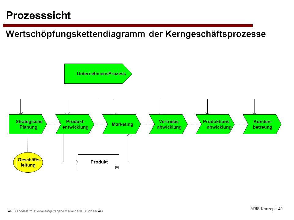 ARIS-Konzept: 40 ARIS Toolset ist eine eingetragene Marke der IDS Scheer AG Prozesssicht Wertschöpfungskettendiagramm der Kerngeschäftsprozesse Geschä