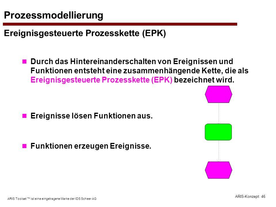 ARIS-Konzept: 46 ARIS Toolset ist eine eingetragene Marke der IDS Scheer AG Prozessmodellierung Ereignisgesteuerte Prozesskette (EPK) Durch das Hinter
