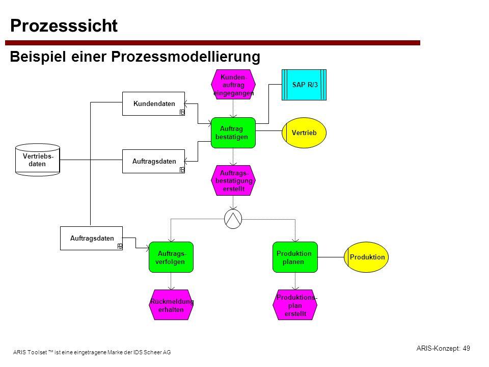 ARIS-Konzept: 49 ARIS Toolset ist eine eingetragene Marke der IDS Scheer AG Prozesssicht Beispiel einer Prozessmodellierung Kunden- auftrag eingegange