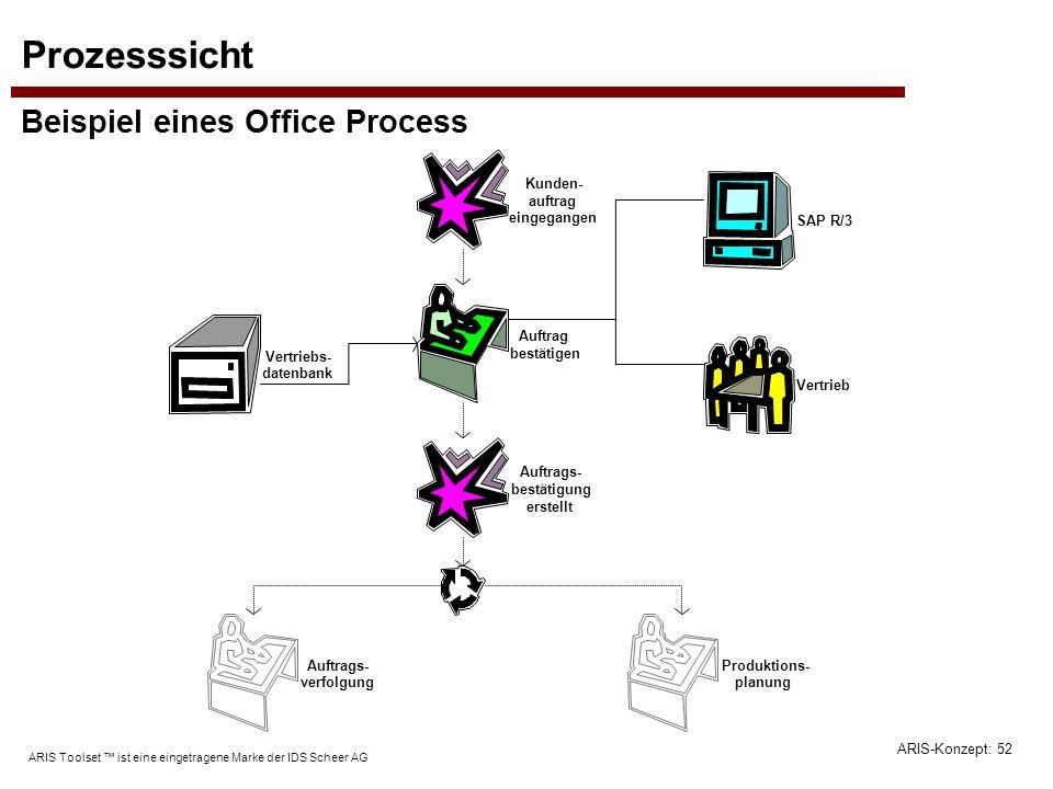ARIS-Konzept: 52 ARIS Toolset ist eine eingetragene Marke der IDS Scheer AG Prozesssicht Beispiel eines Office Process SAP R/3 Vertrieb Auftrags- best