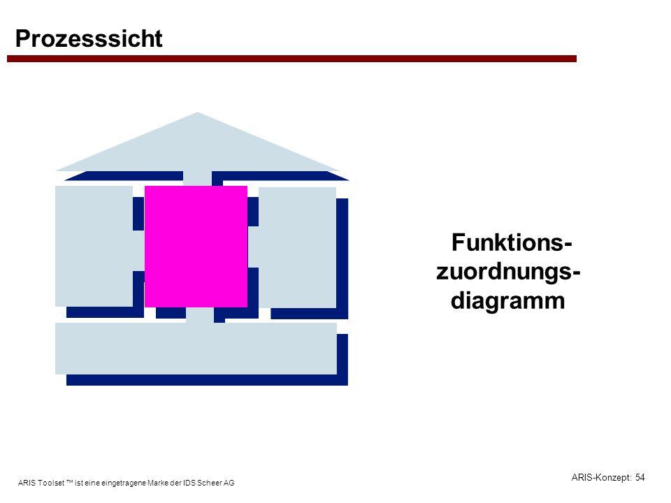 ARIS-Konzept: 54 ARIS Toolset ist eine eingetragene Marke der IDS Scheer AG Prozesssicht Funktions- zuordnungs- diagramm