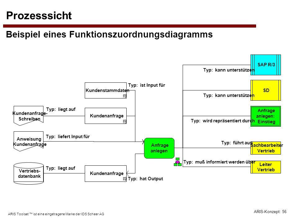 ARIS-Konzept: 56 ARIS Toolset ist eine eingetragene Marke der IDS Scheer AG Prozesssicht Beispiel eines Funktionszuordnungsdiagramms Anfrage anlegen S