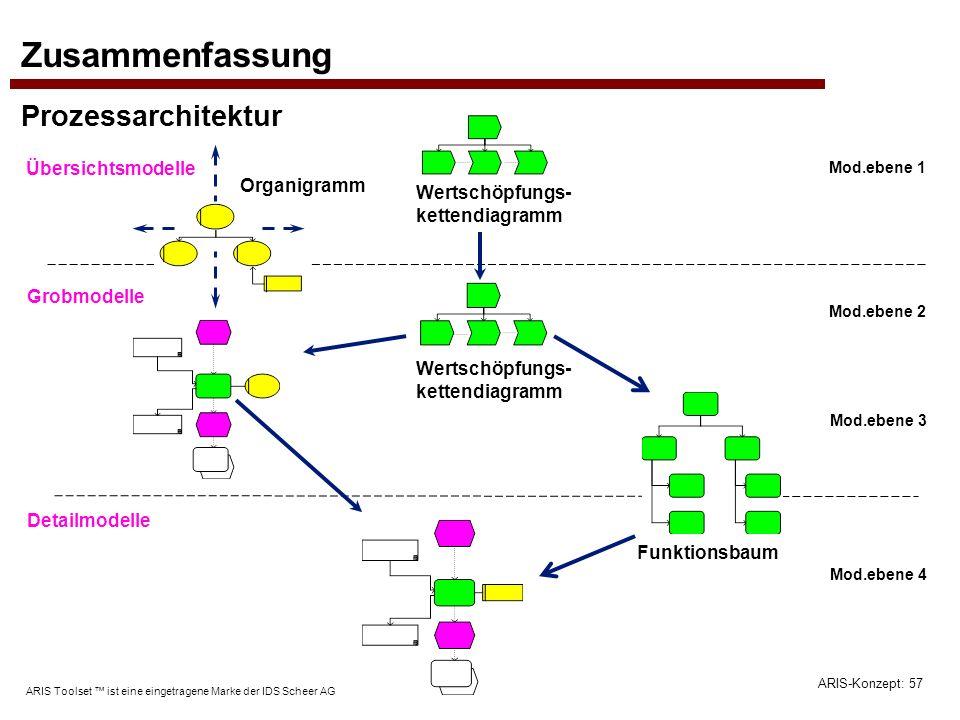 ARIS-Konzept: 57 ARIS Toolset ist eine eingetragene Marke der IDS Scheer AG Zusammenfassung Prozessarchitektur Übersichtsmodelle Grobmodelle Detailmod