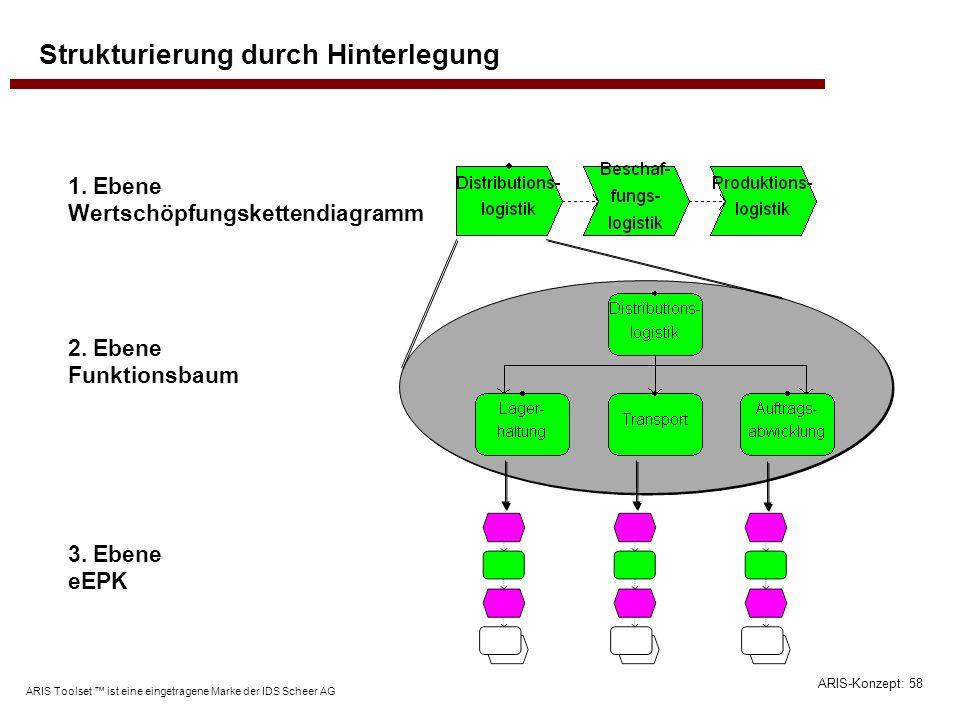 ARIS-Konzept: 58 ARIS Toolset ist eine eingetragene Marke der IDS Scheer AG Strukturierung durch Hinterlegung 1. Ebene Wertschöpfungskettendiagramm 2.
