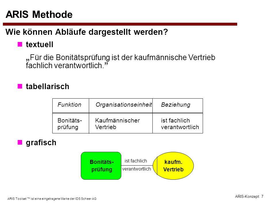 ARIS-Konzept: 58 ARIS Toolset ist eine eingetragene Marke der IDS Scheer AG Strukturierung durch Hinterlegung 1.