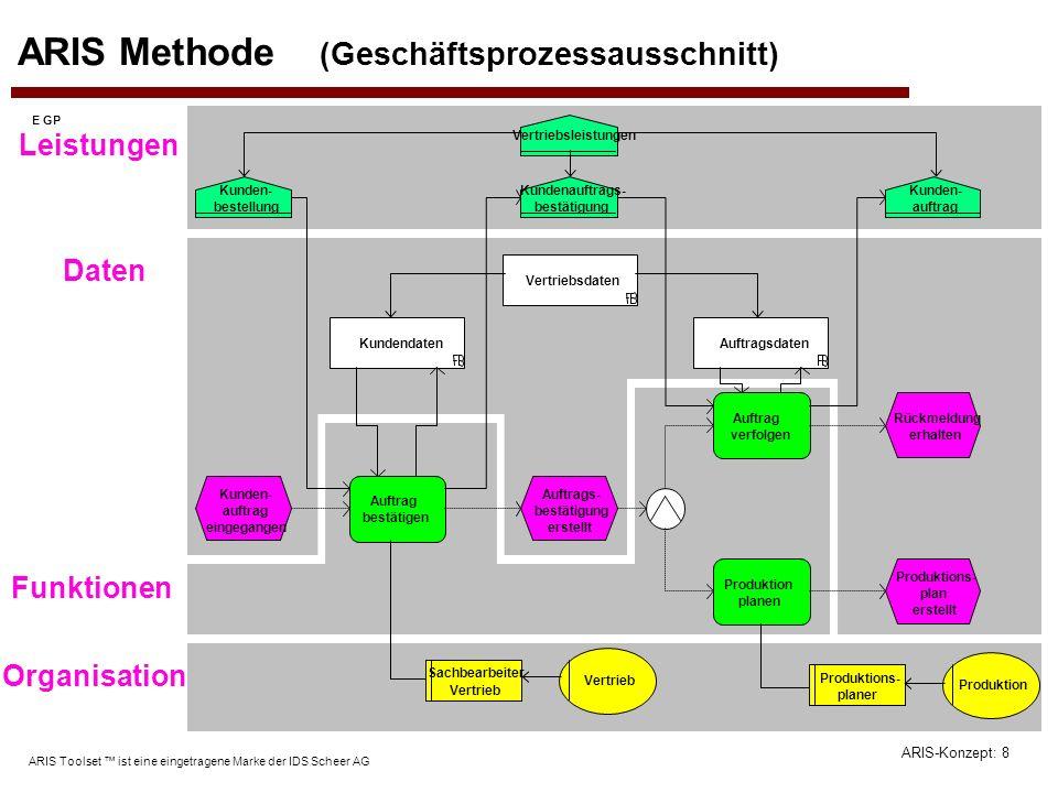 ARIS-Konzept: 8 ARIS Toolset ist eine eingetragene Marke der IDS Scheer AG Leistungen ARIS Methode (Geschäftsprozessausschnitt) Daten Funktionen Organ
