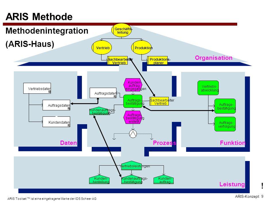 ARIS-Konzept: 9 ARIS Toolset ist eine eingetragene Marke der IDS Scheer AG ARIS Methode Methodenintegration (ARIS-Haus) Daten Organisation Prozess Lei