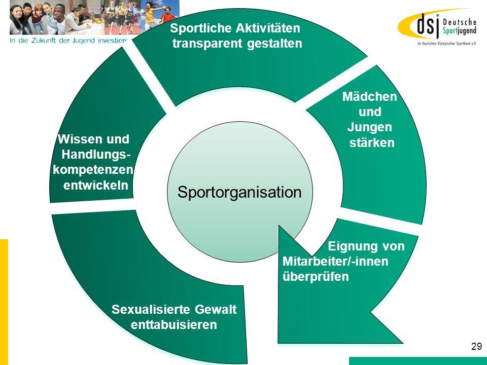 Sportorganisation Sexualisierte Gewalt enttabuisieren Wissen und Handlungs- kompetenzen entwickeln Sportliche Aktivitäten transparent gestalten Mädche