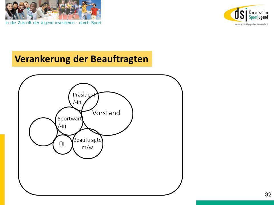 ÜL Sportwart /-in Vorstand Beauftragte m/w Präsident /-in Verankerung der Beauftragten 32