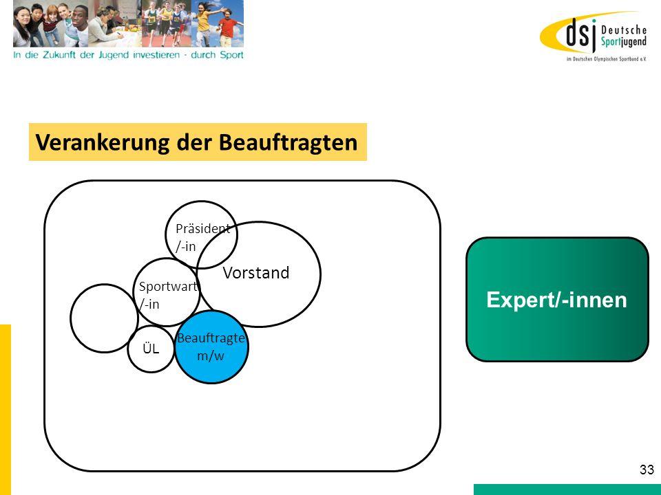Sportwart /-in Vorstand Beauftragte m/w Präsident /-in Verankerung der Beauftragten Expert/-innen 33 ÜL