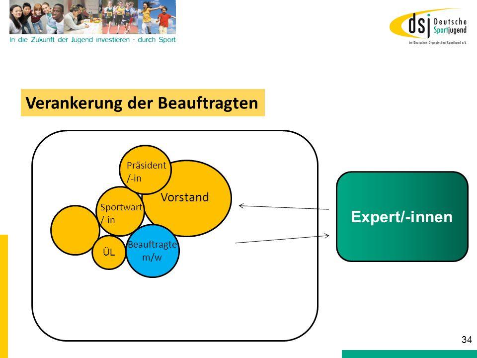Sportwart /-in Vorstand Beauftragte m/w Präsident /-in Verankerung der Beauftragten 34 Expert/-innen ÜL