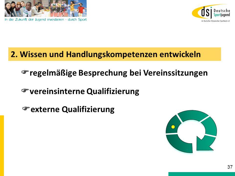 2. Wissen und Handlungskompetenzen entwickeln regelmäßige Besprechung bei Vereinssitzungen vereinsinterne Qualifizierung externe Qualifizierung 37