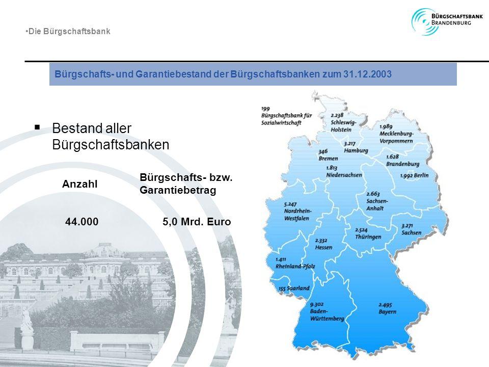 Unternehmen/ Antragsteller Hausbank Bund Land Bürgschafts- bank Brandenburg 100 % Darlehen davon 20 % Eigenrisiko Rückbürgschaft 80 % Bürgschaft davon (20 % des Darlehens) 20 % Eigenrisiko Die Bürgschaftsbank