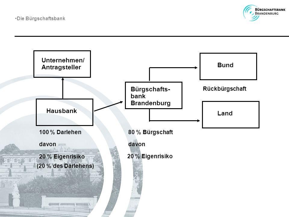 Unternehmen/ Antragsteller Hausbank Bund Land Bürgschafts- bank Brandenburg 100 % Darlehen davon 20 % Eigenrisiko Rückbürgschaft 80 % Bürgschaft davon