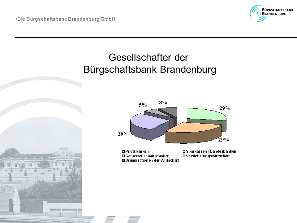 Gesellschafter der Bürgschaftsbank Brandenburg Die Bürgschaftsbank Brandenburg GmbH